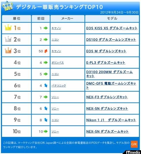 http://camera.itmedia.co.jp/dc/articles/1210/10/news044.html