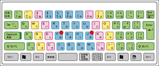 http://www.cyber-concierge.co.jp/pc_tama/kyebord/kye_position.html