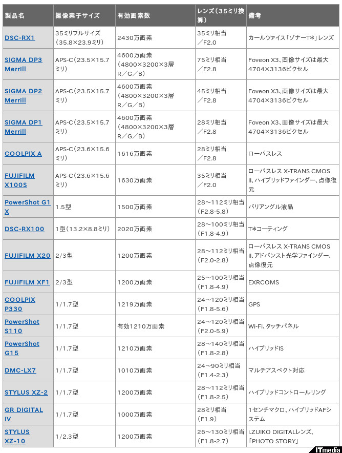 http://camera.itmedia.co.jp/dc/articles/1303/07/news060.html