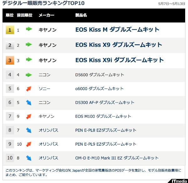 http://www.itmedia.co.jp/news/articles/1805/18/news075.html