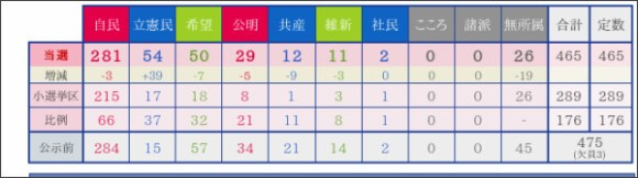 http://www.yomiuri.co.jp/election/shugiin/2017/?from=ycnav2