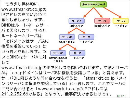 http://www.atmarkit.co.jp/flinux/rensai/bind02/bind02.html