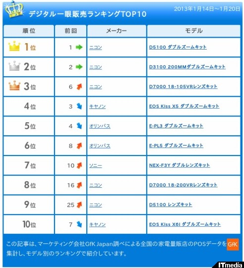 http://camera.itmedia.co.jp/dc/articles/1301/28/news092.html