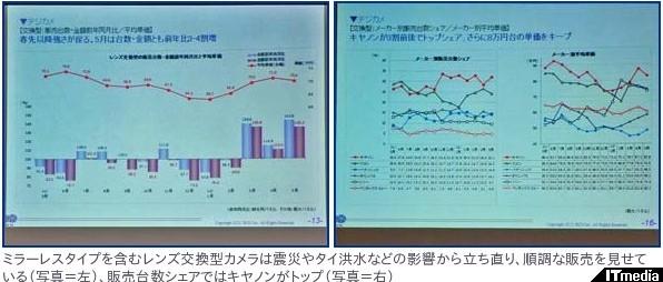 http://camera.itmedia.co.jp/dc/articles/1206/13/news072.html