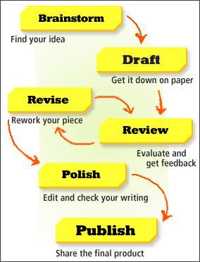 http://teacher.scholastic.com/writeit/fiction/