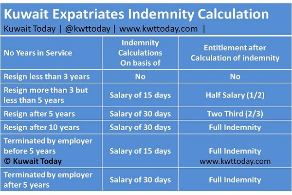 Indemnity Calculation in Kuwait