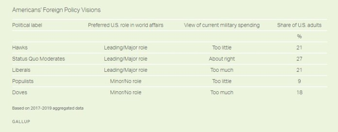 Public Opinion and U.S. Engagement With the World