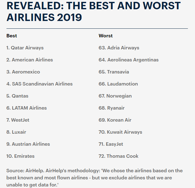 11 Kuwait International Airport Ranks 131 In The Worst Airports
