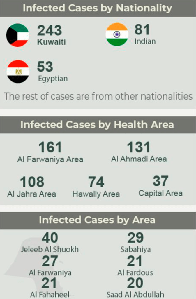 afsdf Kuwait Announces 511 new COVID-19 Cases, 2 More Deaths
