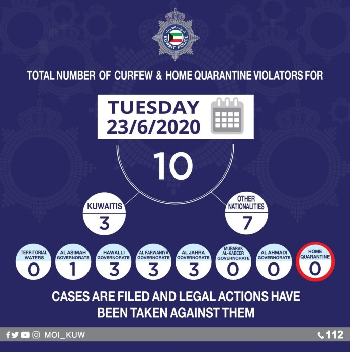 Kuwait reports 846 Covid-19 cases, 3 deaths
