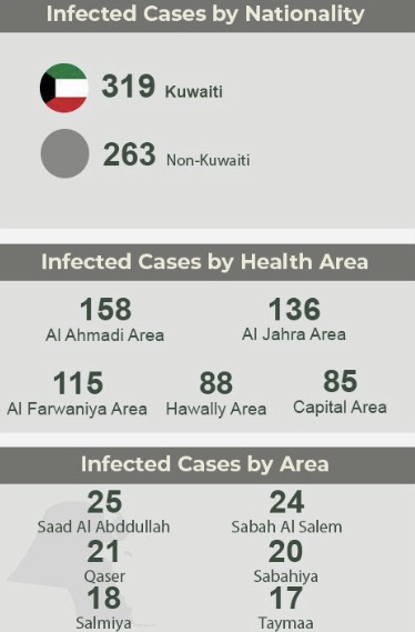 Kuwait reports 582 COVID-19 cases, 2 deaths