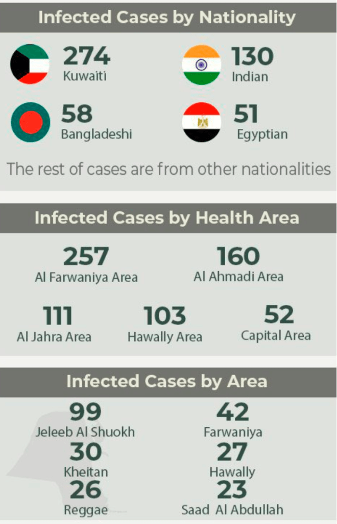 Kuwait Announces 683 new COVID-19 cases In 24 Hours