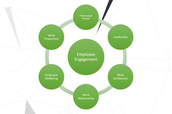 How to Use an Enterprise Social Network to Increase Employee Engagement