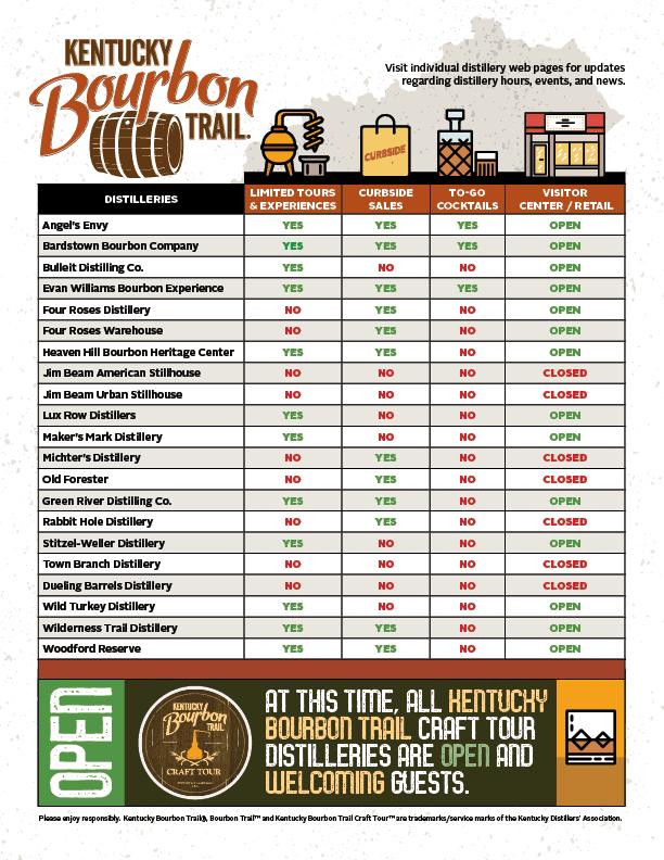 KBT OpenOffers graphic - Kentucky Bourbon Trail Distillery Openings & Offerings