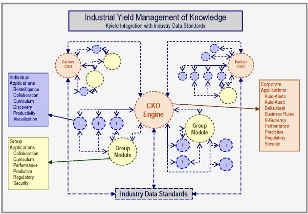 Industrial Yield Management of Knowledge from www.kyield.com