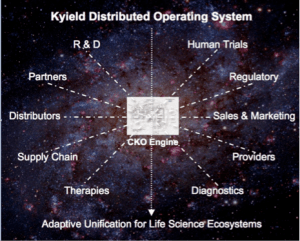 Kyield Distributed OS - Life Science and Healthcare