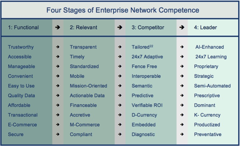 Four Stages of Enterprise Network Competence