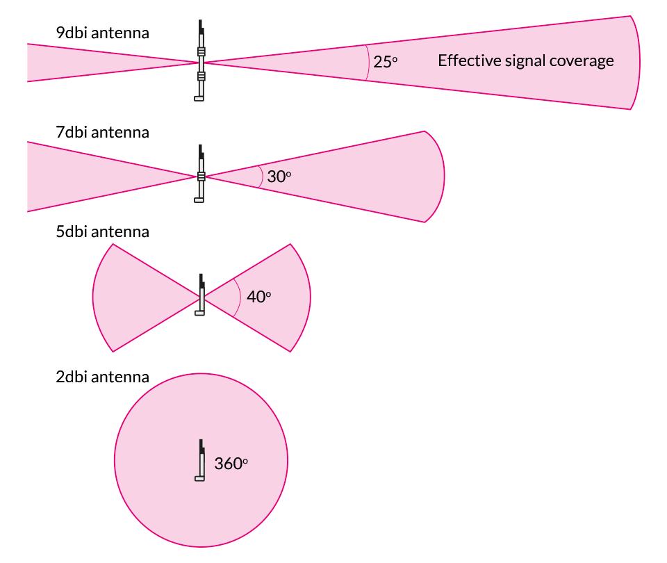 Antenna length vs dbi