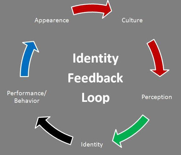 Identity-Feedback-loop