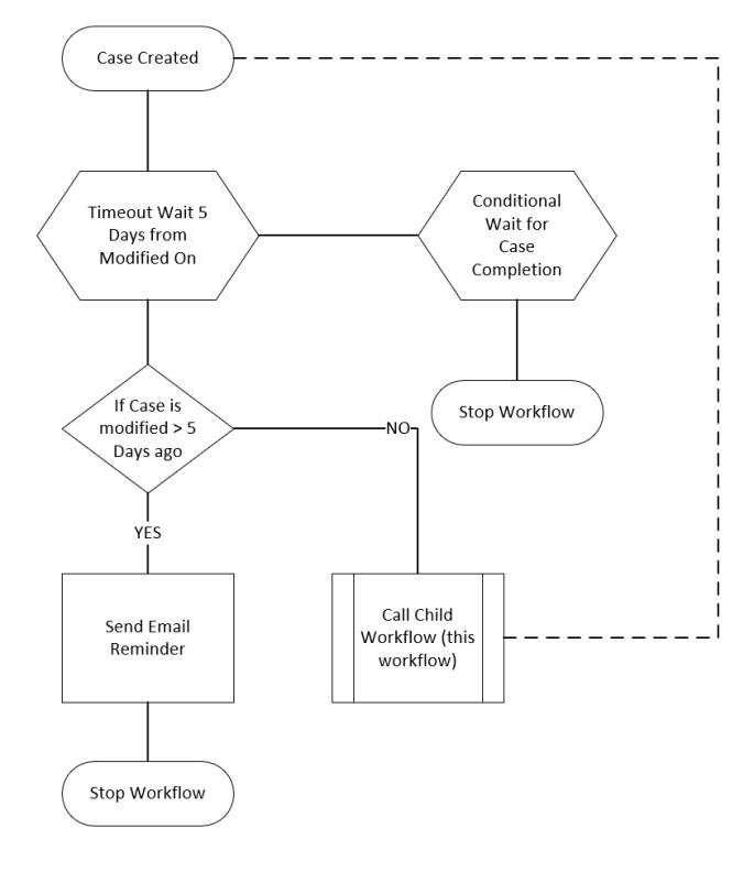 Logic diagram for workflow details described