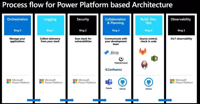 Process Flow for Power Platform based Architecture