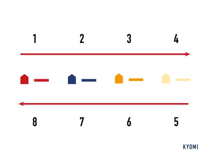 カタン-写真-初期配置順番