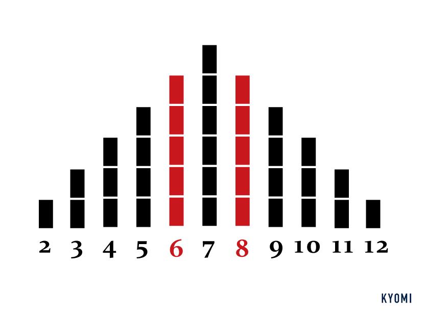 カタン-図-確率論