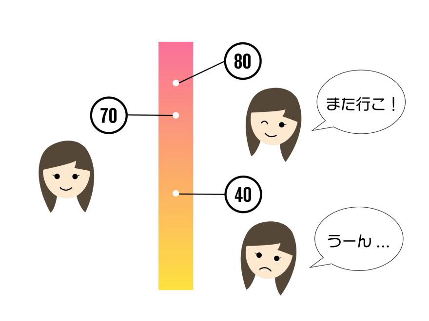 イベント-満足度-図