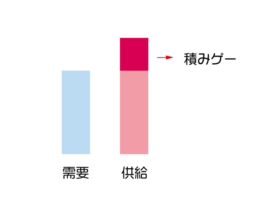 積みゲー-図