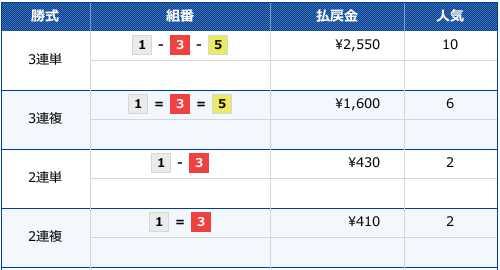 20191209の住之江12Rのレース結果画像です。