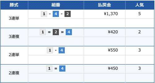 2019/11/29の住之江7Rのレース結果画像です。