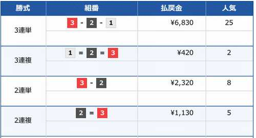 2019/12/2の多摩川5Rのレース結果画像です。