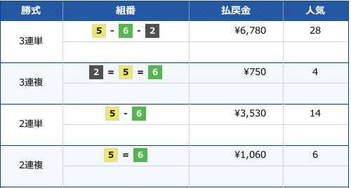 2020/3/9の江戸川5Rのレース結果画像です。