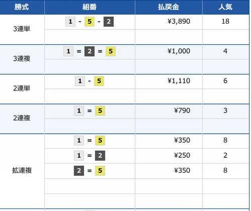 2020/3/30の戸田1Rのレース結果画像です。