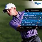UK Golf's McDaniel Leads Wildcats on Opening Day of Tiger Invitational