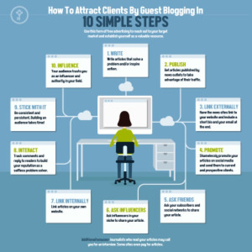 Key-Financial-Guest-Blogging-Infographic