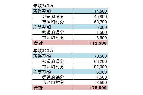 月給20万円のかかる税金まとめ画像