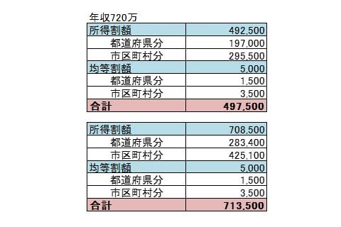 給料60万の人の住民税早見表画像