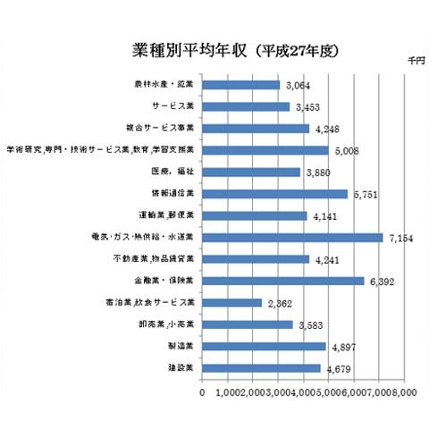 業種別平均年収グラフ画像