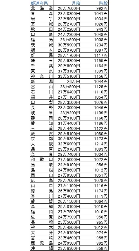 都道府県別平均賃金画像