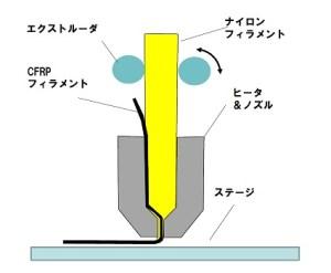 3Dプリンタヘッド部分の構造概要