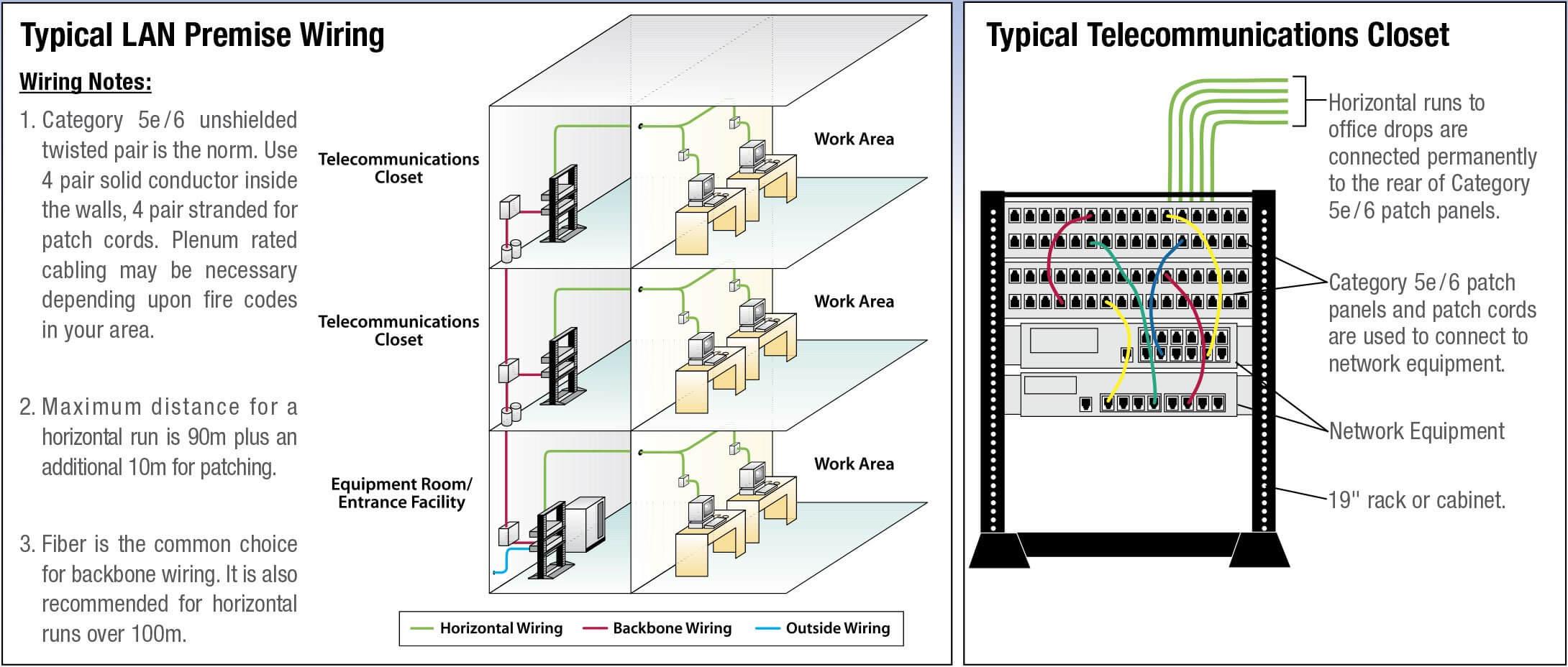 Ethernet Cable Assemblies