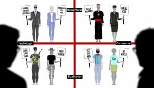 Quatre groupes culturels déterminant des opinions politiques selon le prof Dan Kahan.