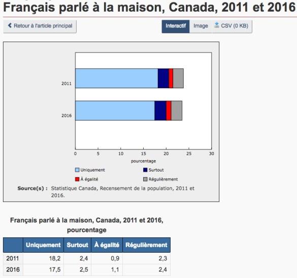 stats-francais