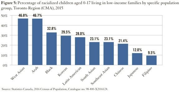 Seuls les familles d'origine phillipine seraient moins pauvres que les familles non racialisées (blanches).