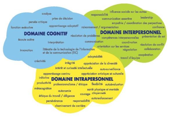 Les compétences du 21e siècle regroupées en trois grands domaines, selon le ministère de l'Éducation de l'Ontario.