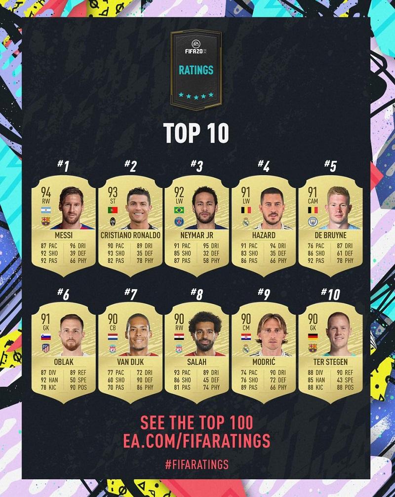 FIFA 2020 Lionel Messi au sommet !