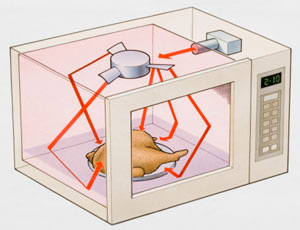 drawing of microwaves in microwave oven