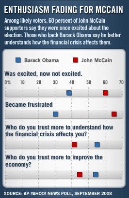 Enthusiasm fading for McCain