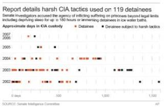Graphic gives details of CIA detainees and which were …